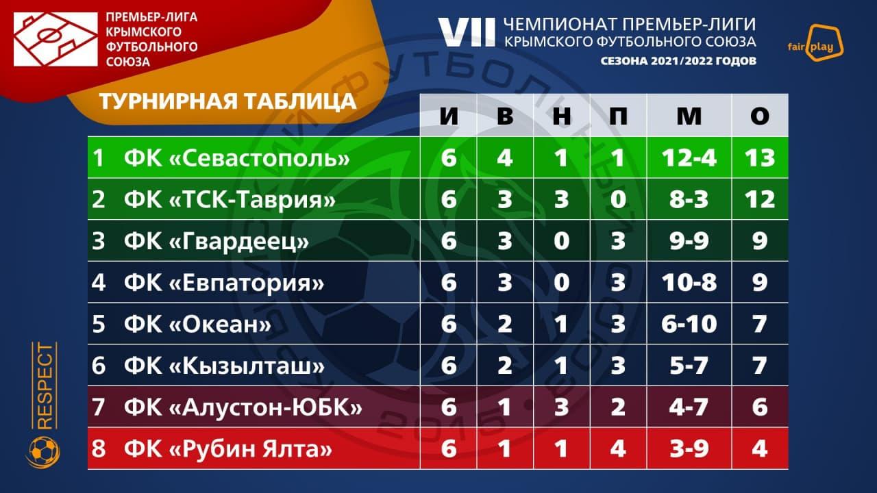 Турнирная таблица Премьер-лиги Крымского футбольного союза 2021